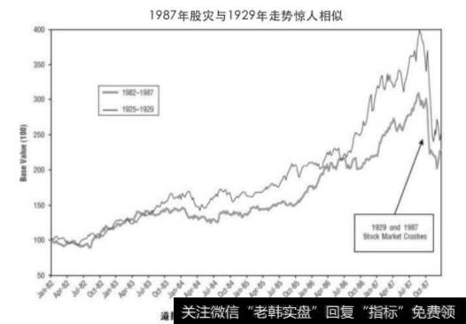 把当年股市的图表和1929年的图表放在一起比较