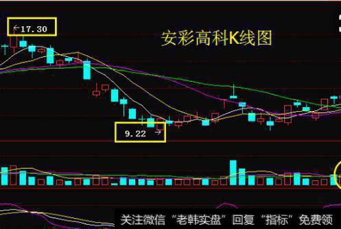什么是月线w底形态买卖点?把握股价买卖点的依据是什么?