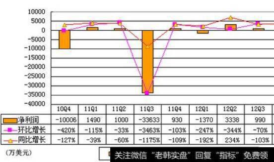 满足w底形态的股票有哪些特征?短线选股条件是什么?