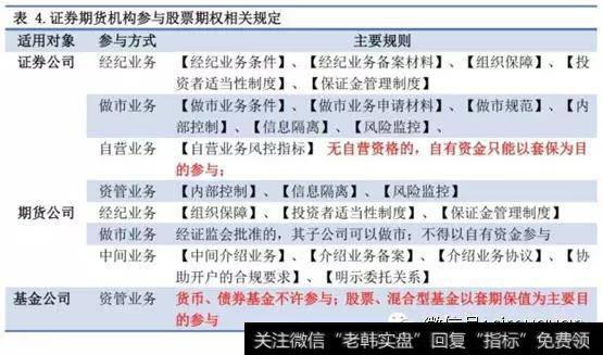 上海安全的市所、将来的公司和基金公司也对