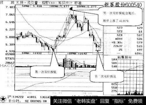 股票出现双针探底形态,是涨还是跌?