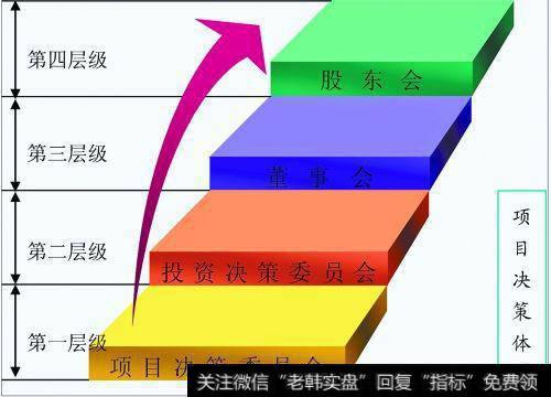 高收益的PE投资方式有哪些?股权投资基金收益如何分配?