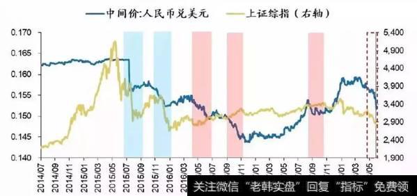 人民币贬值期间A股的表现