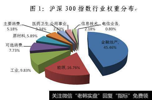 什么是沪深300成分股?沪深300指数及成分股结构特点分析 如何挑选沪深