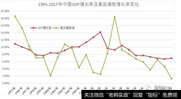 1995-2017年中国GDP增长率及真实通胀增长率变化