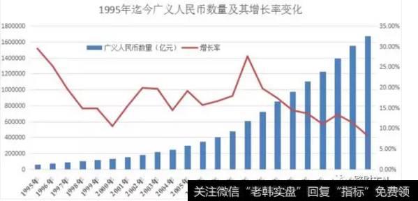 1995年迄今广义人民币数量及增长率变化