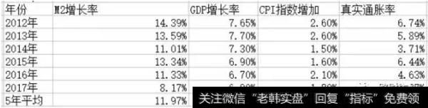 2012年以来的M2、GDP、官方通胀、真实通胀的增长率