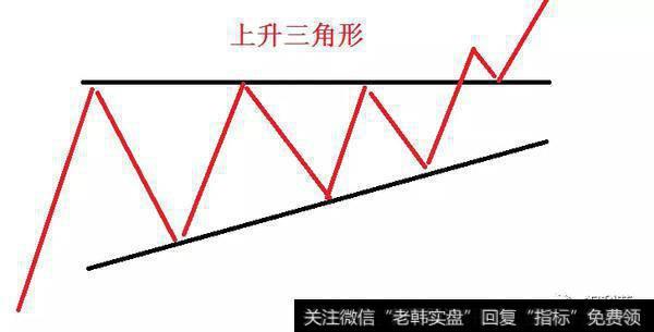 上升三角形和下降三角形