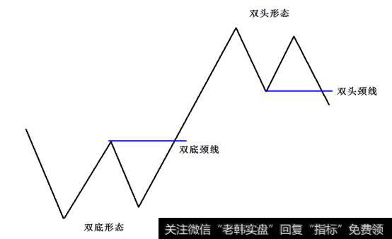 K线底部反转形态之双底(W底)形态