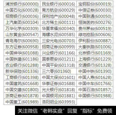 上证50指数成份股列表