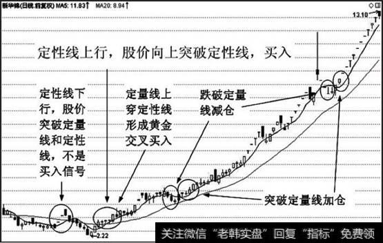 上行线 下行线|定性线上行,股价向上突破定性线,表明中期趋势向上,买入