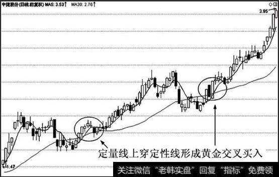 定量限_定量线上穿定性线形成黄金交叉,后市看涨,买入