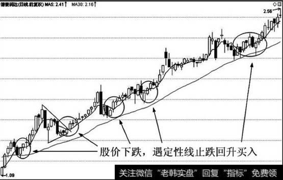 苹果股价下跌_股价下跌,遇定性线上行支撑止跌回升,买入