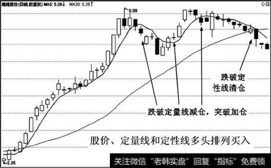 股价站上年线|股价、定量线、定性线多头排列,持股