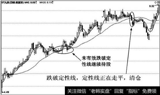 [股價會跌破凈資產]股價跌破定性線,定性線走平或己拐頭下行的,賣出。