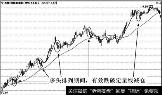 股價多頭排列公式_多頭排列期間,股價跌破定量線應減倉。