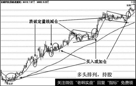 [双线鱼]双线组合实战应用技巧:中期组合的实战运用