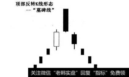 k线中墓碑线有什么含义?墓碑线的陷阱如何识别?