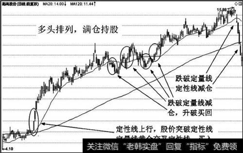 【双线鱼】双线组合实战应用技巧:长期组合的实战运用