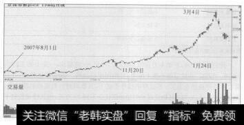 图2-1 从2007年8月1日到2008年3月18日的豆油指数变动率