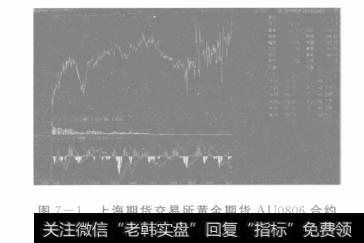 上海转寄买卖所黄金转寄AU0806合约与AU812合约差价图