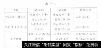 AU812合约的进项经济状况
