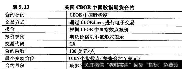 美国CBOE中国股指期货