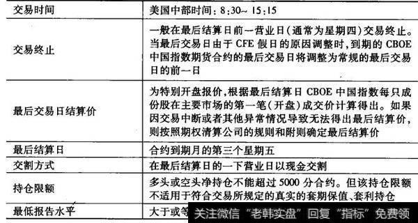 美国CBOE中国股指期货续