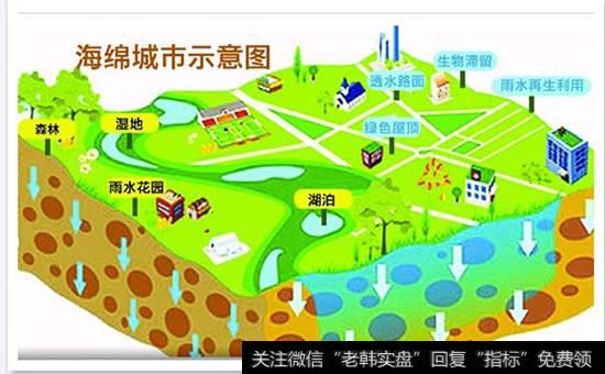 海绵城市发展前景