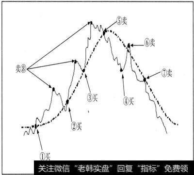 均线理论的原理和技巧是什么?