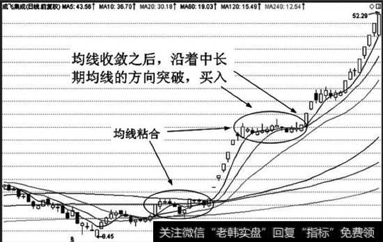 [均线首次粘合向上发散形态]均线收敛实战分析详解
