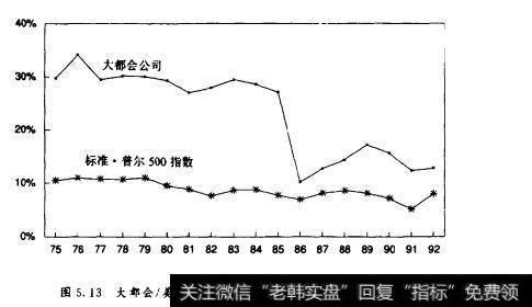 图5图米特罗珀利斯/美国播送公司及SP500指數数税前统计表率