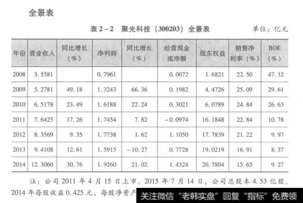 表2-2聚光科技(300203)全景表