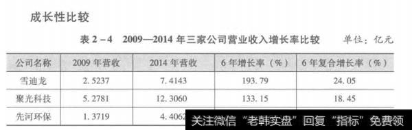 表2-42009-2014年三家公司营业收入增长率比较
