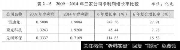 表2-52009-2014年三家公司净利润增长率比较