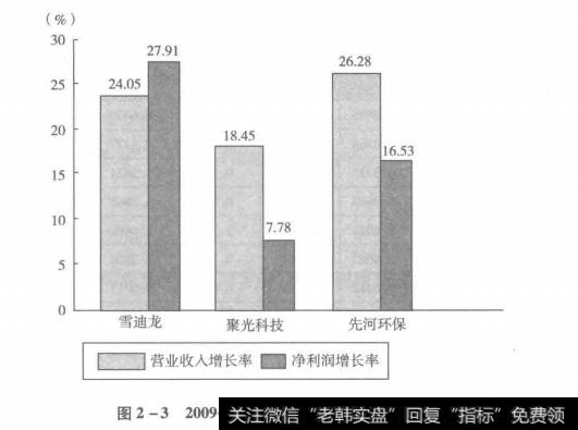 图2-32009-2014年三家公司复合增长率