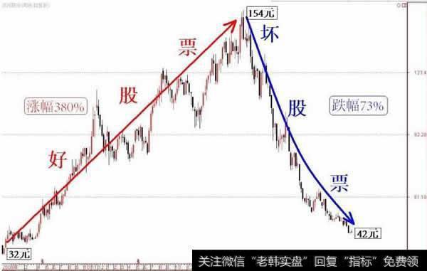 股票的价格与价值