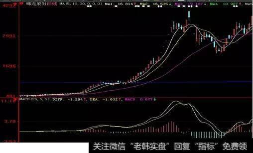 股价站在30周均线之上呈多头排列,量线呈现三线开花的局面
