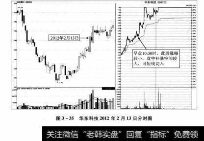 图3-35 华东科技2012年2月13日分时图