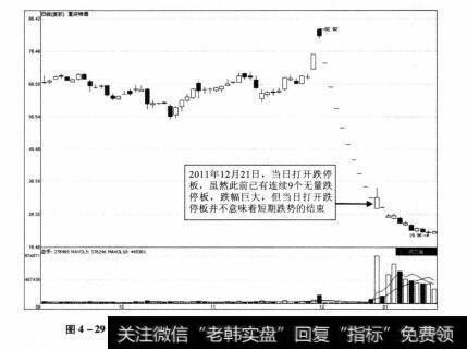 图4-29 重庆啤酒2011年9月13日-2012年1月20日期间走势图