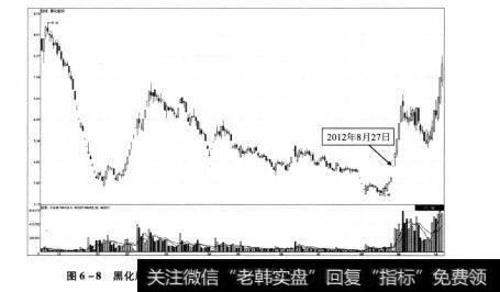 图6-8 黑化股份2011年11月18日-2012年10月10日期间走势图