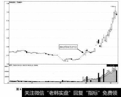 图6-9 天津磁卡2012年6月5日-2012年10月18日期间走势图