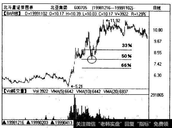 北亚集团(600705)的高低价格区间的垂直高度