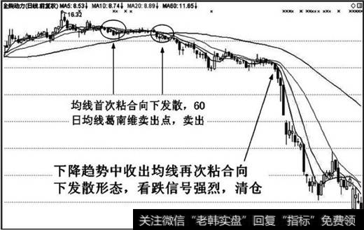 <a href='/tongdaxin/208389.html'>均线粘合</a>向下发散形态看跌信号强烈