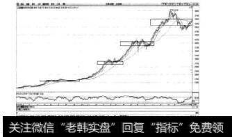 图5-1上证指数日K线图