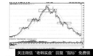 图5-2上证指数日K线图