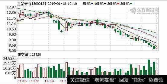 三聚环保01月17日深股通增持244.43万股