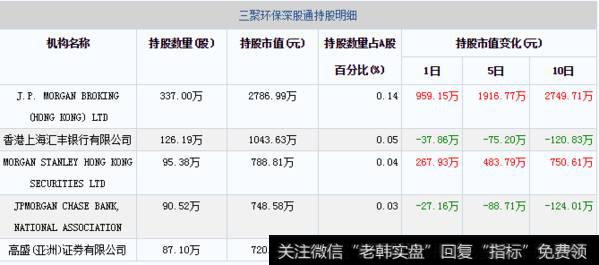 01月17日三聚环保深股通持股明细
