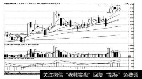中国宝安(000009)在2013年3月22日~2013年5月10日的K线图