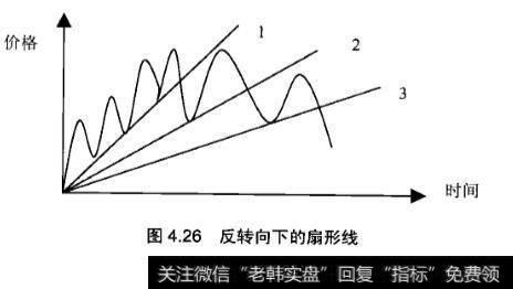 炒黄金k线图中的扇形线应用实战分析?怎么分析k线图?